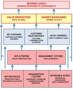 Strategy and the Business Model Writing A Business Plan, Business Goals, Business Management, Business Planning, Corporate Strategy, Sales Strategy, Business Analyst, Business Marketing, Media Marketing