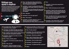 As autoridades colombianas apresentaram em Medellín as primeiras conclusões sobre o acidente aéreo do voo que transportava a Chapecoense até a cidade para jogo contra o Atlético Nacional, pela final da Copa Sul-Americana. (01/12/2016) #Futebol #Chape #Chapecoense #ForçaChape #SomosTodosChapecoense #Infográfico #Infografia #HojeEmDia