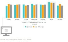 Social Media - Facebook Users Engage With Brands Most on Fridays : MarketingProfs Article