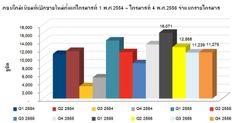 ตลาดคอนโดมิเนียมในกรุงเทพมหานคร ณ ไตรมาสที่ 4 พ.ศ.2556 - http://www.thaipropertytoday.com/%e0%b8%95%e0%b8%a5%e0%b8%b2%e0%b8%94%e0%b8%84%e0%b8%ad%e0%b8%99%e0%b9%82%e0%b8%94%e0%b8%a1%e0%b8%b4%e0%b9%80%e0%b8%99%e0%b8%b5%e0%b8%a2%e0%b8%a1%e0%b9%83%e0%b8%99%e0%b8%81%e0%b8%a3%e0%b8%b8%e0%b8%87-2/