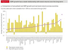 Vanguard reveals the low correlation between equity returns and GDP growth. Financial Markets, Stock Market, Marketing, Screen Shot, Day, Charts, Link, Pretty, Graphics
