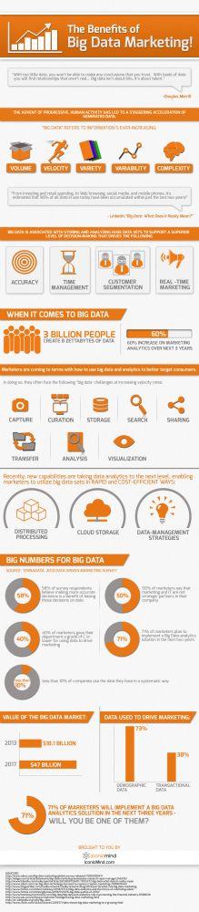 Los beneficios del Big Data Marketing #infografia #infographic #marketing