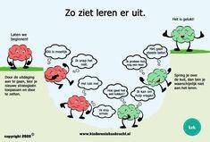 Fixed Mindset, Growth Mindset, Spelling, Seo, Coaching, School, Kids, Poster, Dyslexia