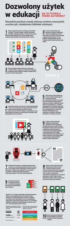 What does copyright law allow in 10 points? Internet, Science Education, Infographic, Social Media, Teaching, Digital, School, Copyright Law, 10 Points