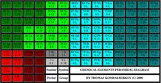 Database of Periodic Tables