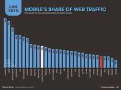 Deutschland im Ländervergleich: Internet & E-Commerce hui, mobiles Web & Social Media pfui