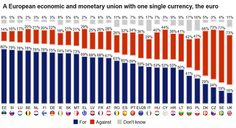 How do citizens of EU member states feel about the #euro? Survey conducted in June 2014.