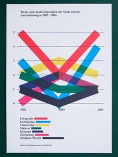 Welche Kunstsparten bekamen in welchem Jahr einen Preis?
