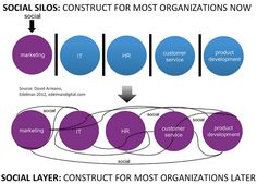 Social Silos vs. Social Layer by David Armano