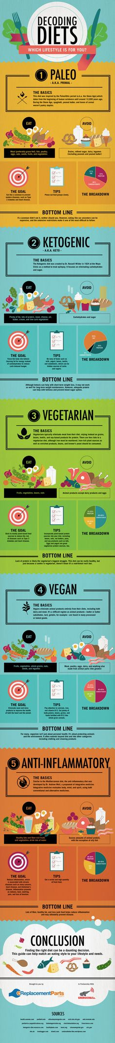 Which Eating Lifestyle is Best for You? - Nest Full of New  ♥