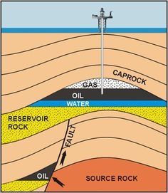 Hydrocarbon Reservoir showing source rock, migration (seep) via faults/fractures, cap rock, asymmetrical anticline trap formation, as well as water, oil and gas.