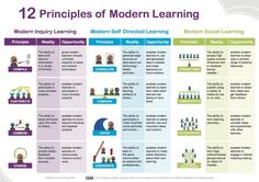 Principles of Modern Learning - Technology Park Instructional Strategies, Instructional Design, Teaching Strategies, Learning Resources, Teaching Tips, Instructional Technology, Differentiated Instruction, Learning Styles, Teaching Art
