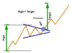 Elliott wave theory is one of the most exciting of all technical analysis tools. Once you see how this works, it will change the way you trade forever. Forex Trading Basics, Forex Trading Strategies, Tape Reading, Wave Theory, Investing In Stocks, Stock Investing, Intraday Trading, Stock Charts, Financial Markets