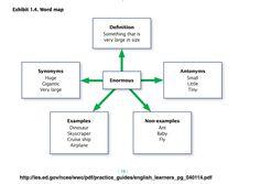 Att arbeta aktivt med ordförståelse.
