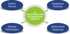 4 herramientas para la investigación de mercado.