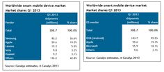 it will become a buyers' market - lower price points rule - smart mobile device shipments exceed 300 million in Q1 2013   Canalys
