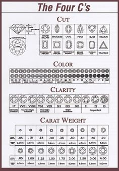 Basics of Choosing the Ring..    Diamonds, Custom, Engagement, Engagement Ring, Gold, Platinum, Ring, Silver, Jewelry, Necklace, 4 C's, Color, Cut, Clarity, Carat
