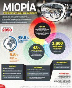 Poco más de 25% de la población en el mundo padece miopía y, de continuar la tendencia actual, en tres décadas habrá aumentado significativamente. #Infographic