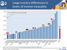 Gini y diferencias salariales OCDE