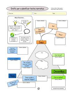 Planificació de textos narratius ensamblat | Scribd