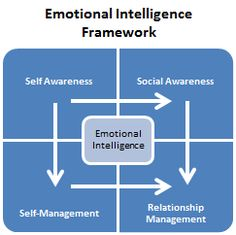 Daniel Goleman podcast re: emotional intelligence