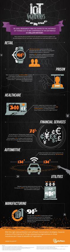 IoT Nightmares Infographic