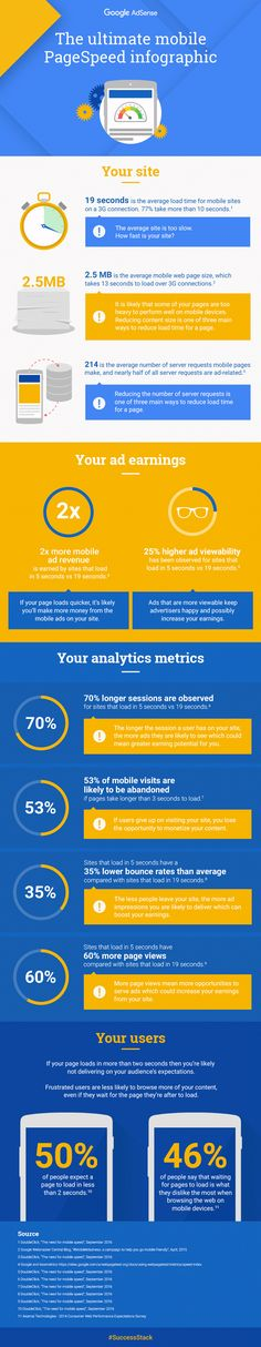 Inside AdSense: The ultimate mobile page speed infographic