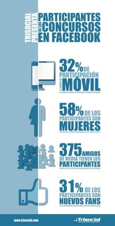 #Infografia #RedesSociales Cómo son los participantes de los concursos en facebook. #TAVnews