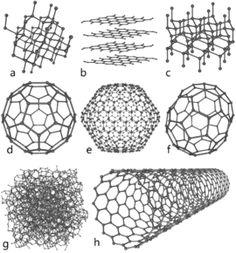 炭素の同素体(説明は右記参照)