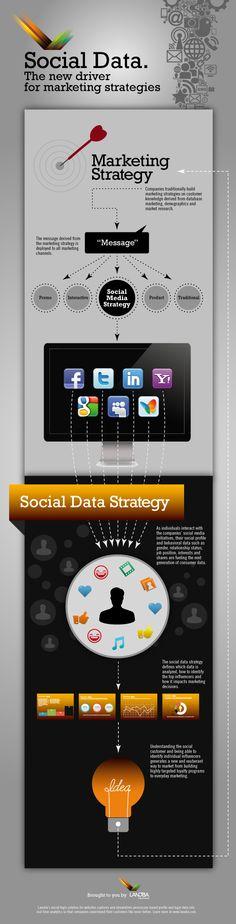 Datos sociales. El nuevo conductor de la estrategia de marketing #infografia #infographic #socialmedia