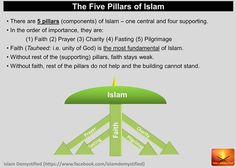 this is all there is to Islam.