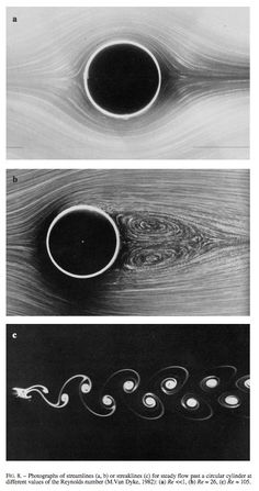 Vortex Water, Fluid Mechanics, Fluid Dynamics, Ancient Mysteries, Aircraft Design, Linux, Fine Art Photography, Geometry, Physics