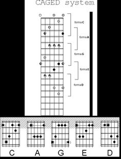 Learn about top guitar scales . Guitar Chords And Scales, Jazz Guitar Chords, Guitar Chords Beginner, Music Guitar, Playing Guitar, Guitar Tips, Guitar Lessons, Guitar Tutorial, Learn To Play Guitar