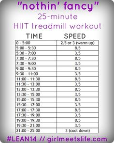 """""""Nothin' Fancy"""" 25-minute HIIT treadmill workout... alternate 30 sec sprint with 90 sec walk"""
