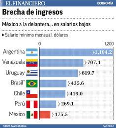 Trabajadores en México tienen el salario mínimo más bajo de AL. 29/10/2015