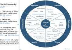 """[Infographic] The Internet of Things Ecosystem: The Value is Greater than the Sum of its """"THINGS"""" Smart Home Technology, Science And Technology, Connected Life, Security Tips, Business Innovation, Best Cell Phone, Creativity And Innovation, Smart City, Cloud Computing"""