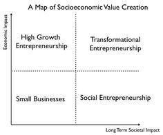 Socioeconomic Value Creation (1)