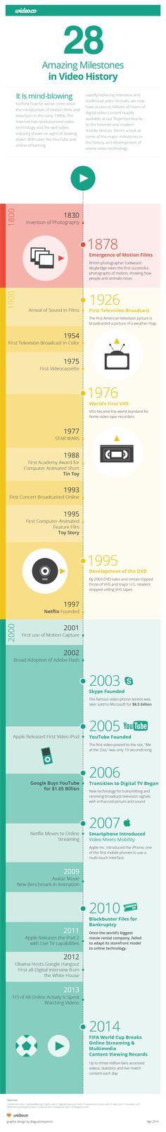 28 Amazing Milestones In Video History (Infographic) image Video History Infographic Wideo