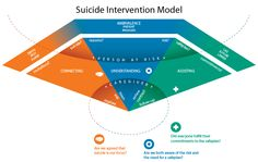 SuicideInterventionModel720.png (720×455)