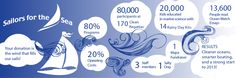 Where your donation goes at Sailors for the Sea #infographic  http://sailorsforthesea.org/Donate.aspx