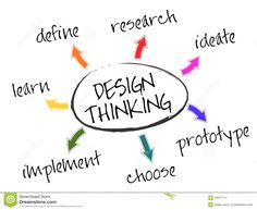 Design thinking is a process for creative problem solving. Design thinking has a human-centered core. It encourages organizations to focus on the people they're creating for, which leads to better products, services, and internal processes. Design Thinking, Visual Thinking, Creative Thinking, Design Web, Creative Design, User Centered Design, Customer Journey Mapping, Le Management, Tecnologia
