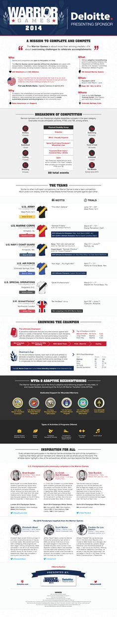 122 best infographics images on pinterest info graphics the warrior games presented by deloitte begin on sept 28 and conclude on oct fandeluxe Images
