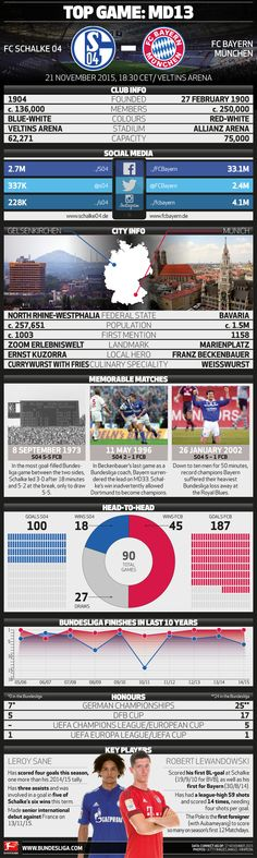 Old rivals - FC Schalke 04 and FC Bayern München go head-to-head to #Bundesliga Matchday 13. Get all the facts you need on this top game!