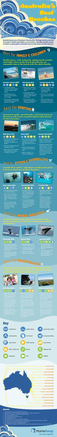 Australia's Best Beaches [Infographic] Best Surfing, Best Diving & Snorkeling, Best Whale Watching, Best Bushwalking & Best Beaches for Families and Kids