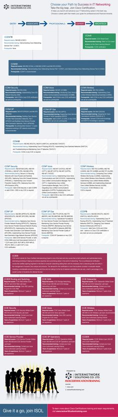 All Cisco courses - An Infographic  http://www.isolcertificationtraining.com/an-infographic-overview-of-cisco-certification/