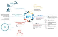 https://social-media-strategy-template.blogspot.com/ #DigitalMedia Key Performance Indicators: Intro [Infographic] - Key Performance Indicators [Infographic] A Key Performance Indicator (KPI) is a measurable value that demonstrates how effectively a company is achieving key business objectives.