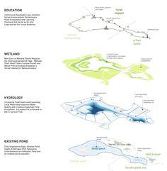 Studio Gang's Curvaceious Wood Pavilion at Chicago's Lincoln Park Zoo Landscape Diagram, Landscape And Urbanism, Landscape Concept, Urban Landscape, Landscape Designs, Urban Analysis, Site Analysis, Wood Pavilion, Chicago Landscape