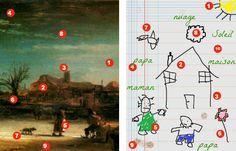 des moyens évidents de différencier un tableau de maître et un dessin d'enfant de maternelle :)