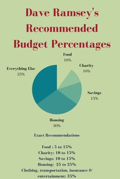 Dave Ramsey Recommended Household Budget Percentages (+How To Determine Your Own) – Finance tips, saving money, budgeting planner Budgeting Finances, Budgeting Tips, Financial Tips, Financial Planning, Financial Literacy, Financial Organization, Coupon Organization, Money Tips, Money Saving Tips