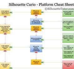 Silhouette Curio Platform Cheat Sheet!! – Silhouette Tutor